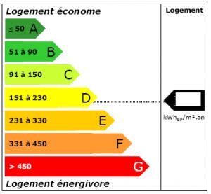 DPE diagnostic énergie